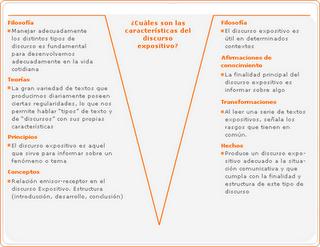 El diagrama de V de Gowin como herramienta para un aprenizaje significativo